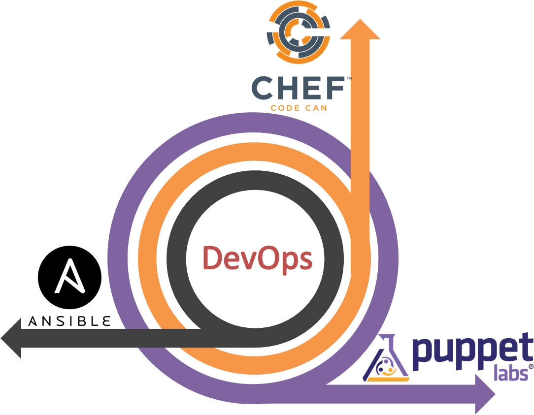 DevOps-with-Puppet-Chef-Ansible
