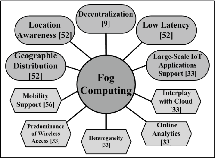 features of fog computing